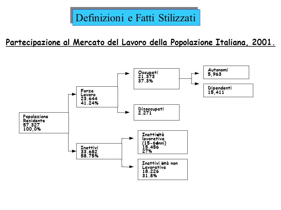 Partecipazione al Mercato del Lavoro della Popolazione Italiana, 2001.