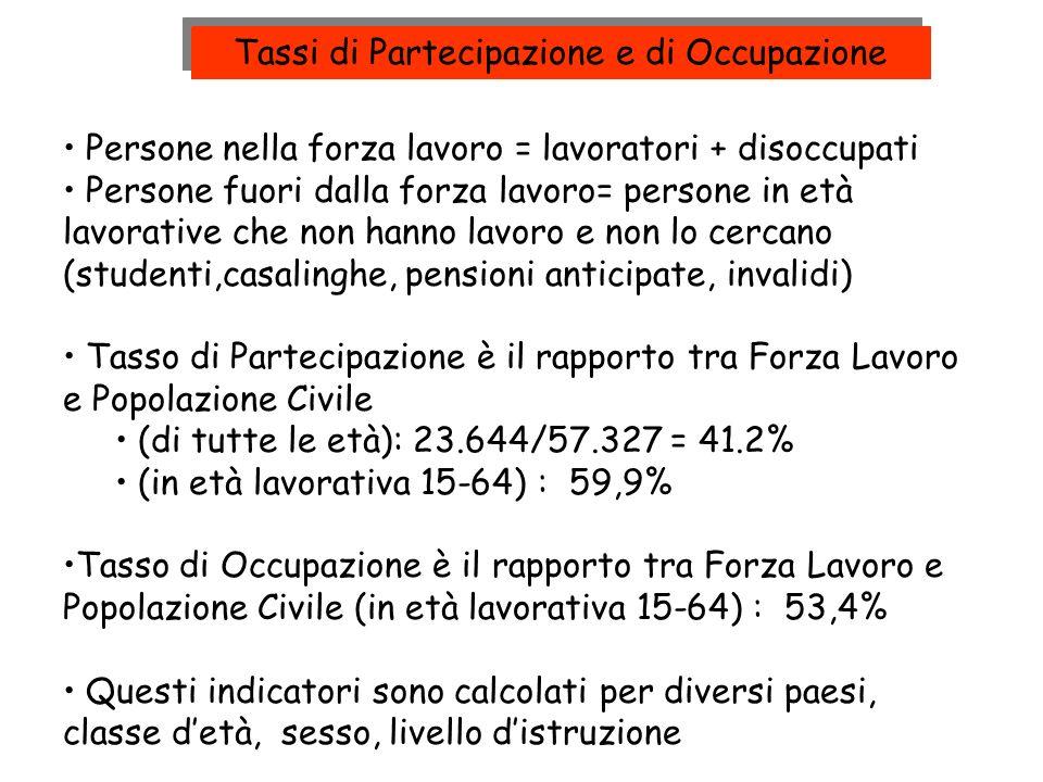 Tassi di Partecipazione e di Occupazione