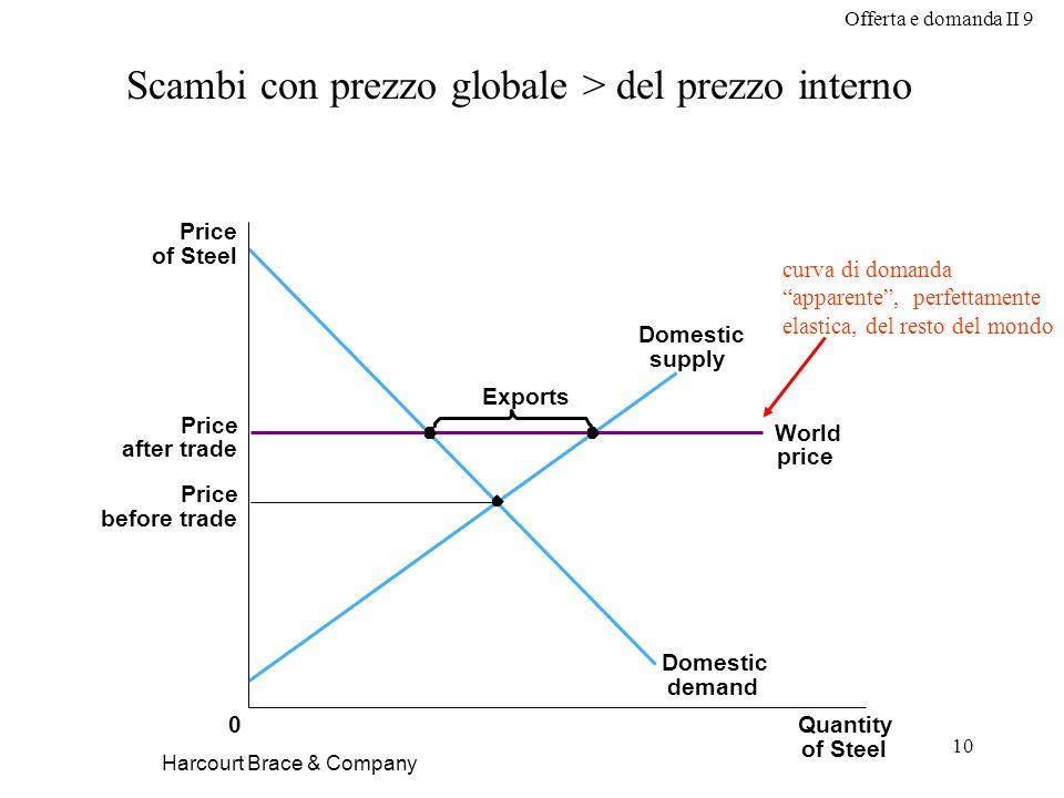 Scambi con prezzo globale > del prezzo interno