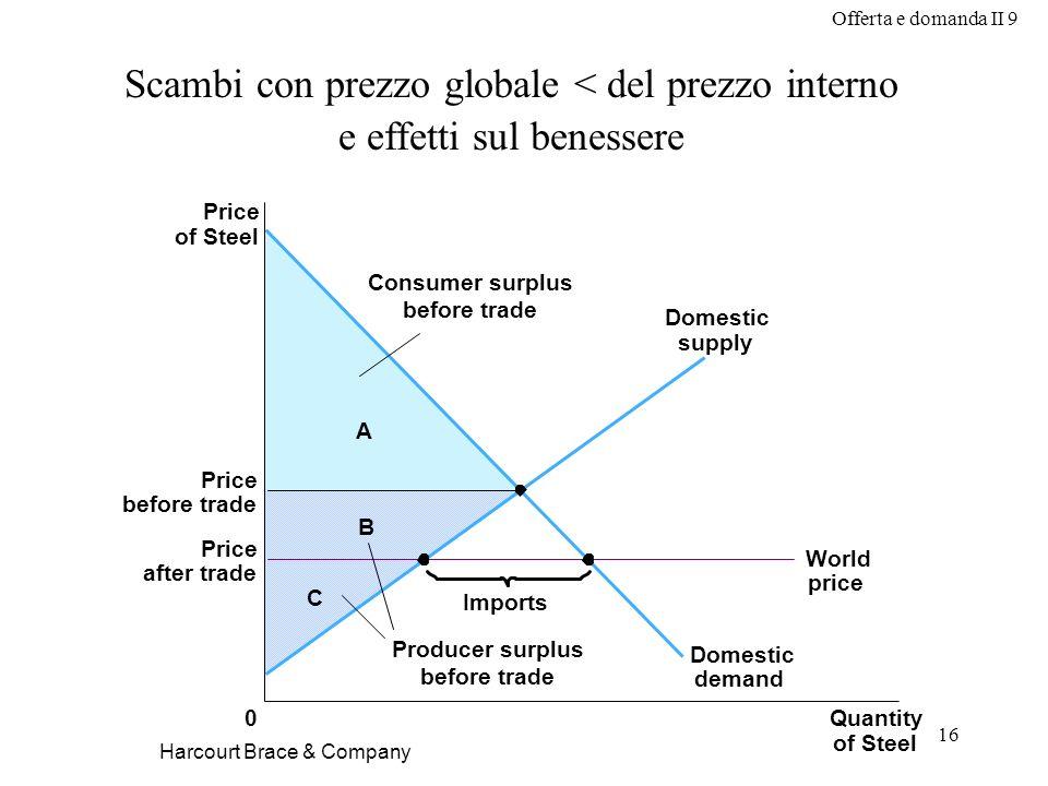 Scambi con prezzo globale < del prezzo interno