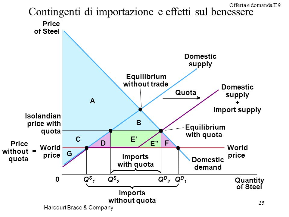 Contingenti di importazione e effetti sul benessere