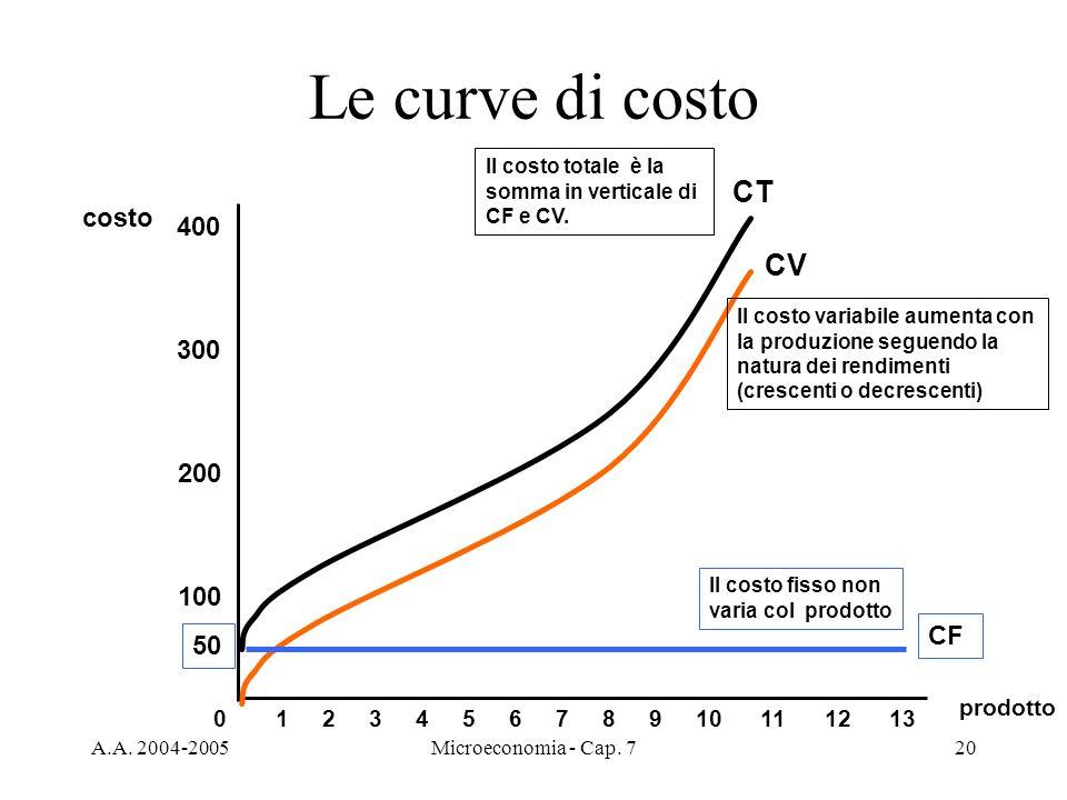 Le curve di costo CT CV costo 400 300 200 100 CF 50 prodotto 1 2 3 4 5