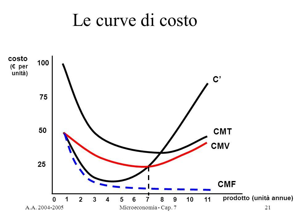 Le curve di costo C' CMT CMV CMF costo 100 75 50 25 1 2 3 4 5 6 7 8 9