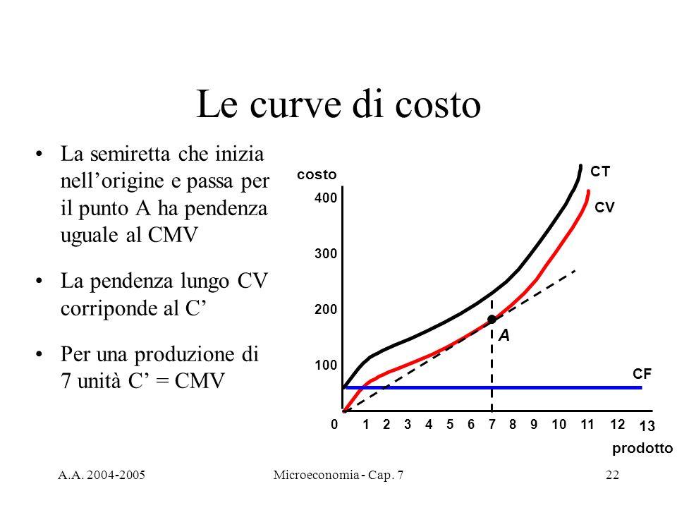 Le curve di costo La semiretta che inizia nell'origine e passa per il punto A ha pendenza uguale al CMV.