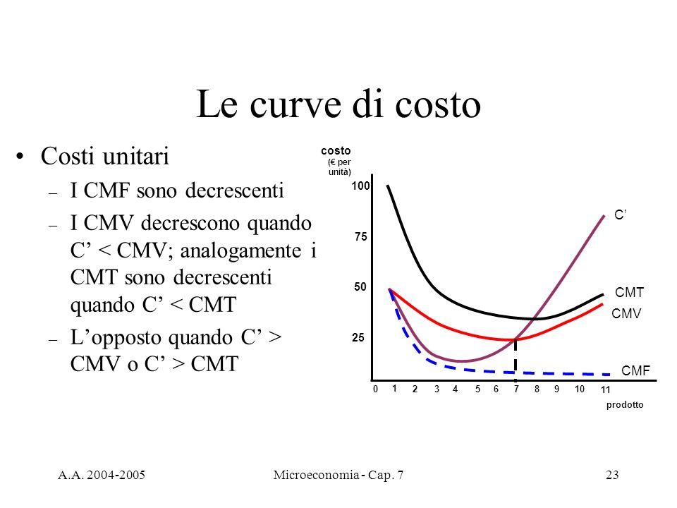Le curve di costo Costi unitari I CMF sono decrescenti