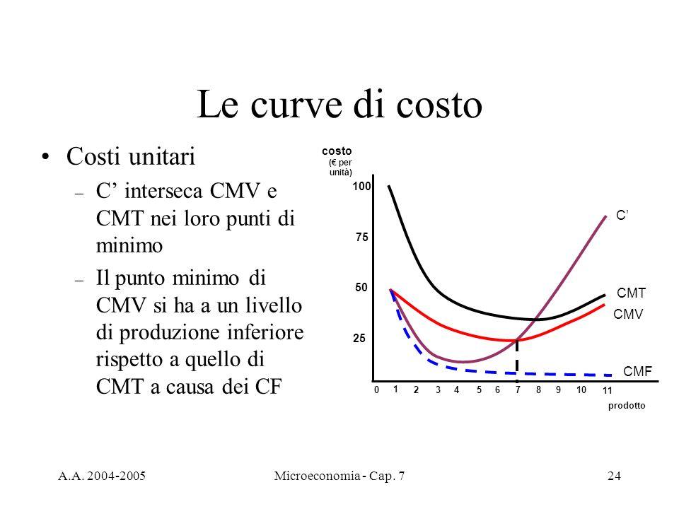 Le curve di costo Costi unitari