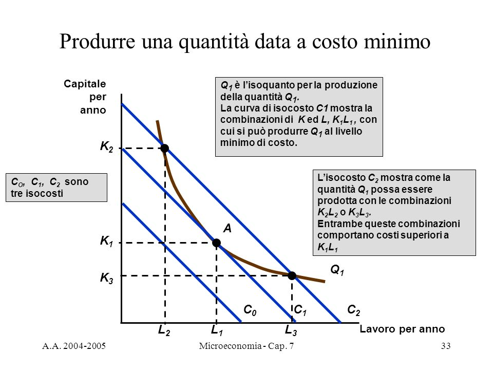 Produrre una quantità data a costo minimo