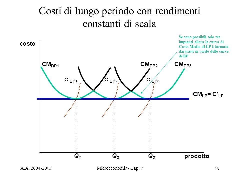 Costi di lungo periodo con rendimenti constanti di scala