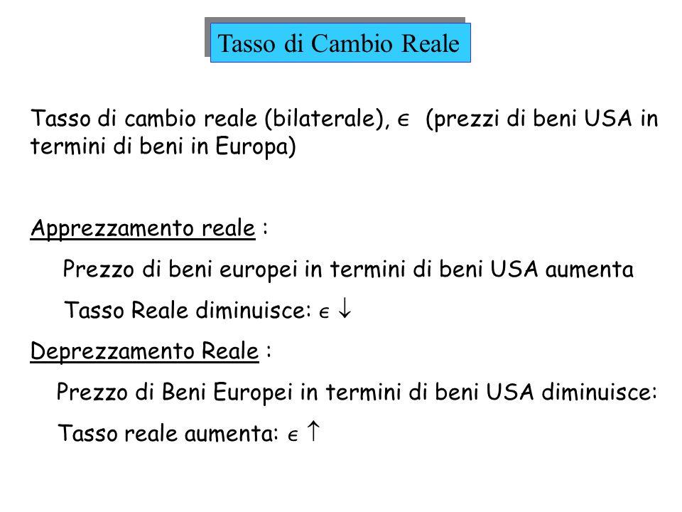 Tasso di Cambio Reale Tasso di cambio reale (bilaterale),  (prezzi di beni USA in termini di beni in Europa)