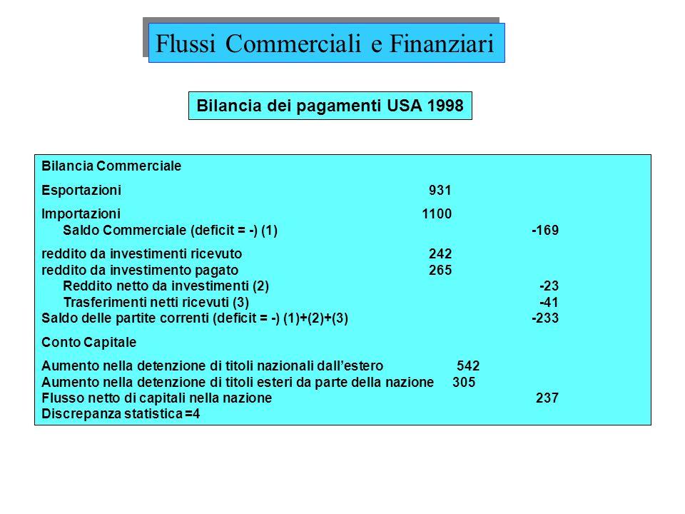Bilancia dei pagamenti USA 1998
