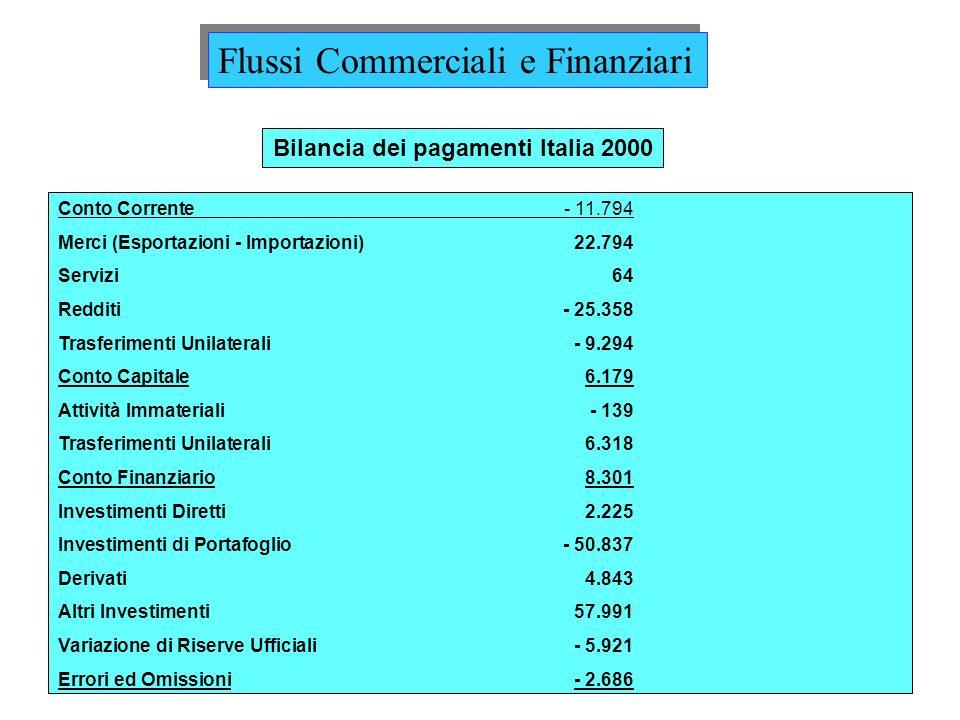 Bilancia dei pagamenti Italia 2000