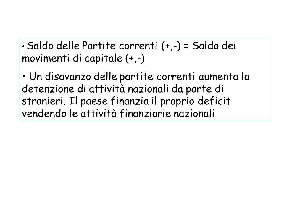 Saldo delle Partite correnti (+,-) = Saldo dei movimenti di capitale (+,-)