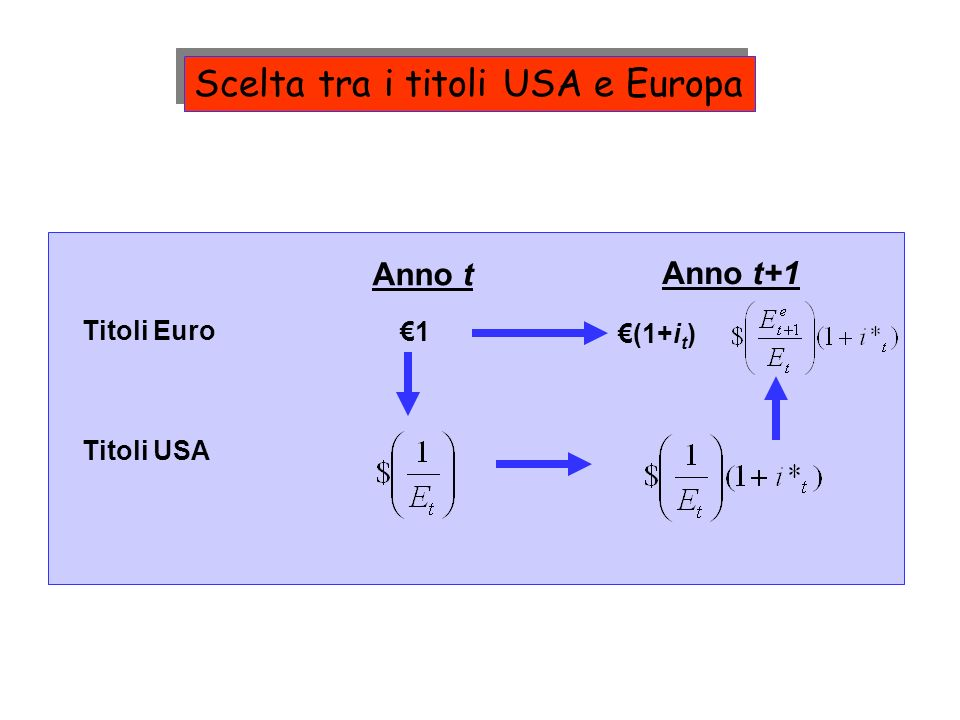 Scelta tra i titoli USA e Europa