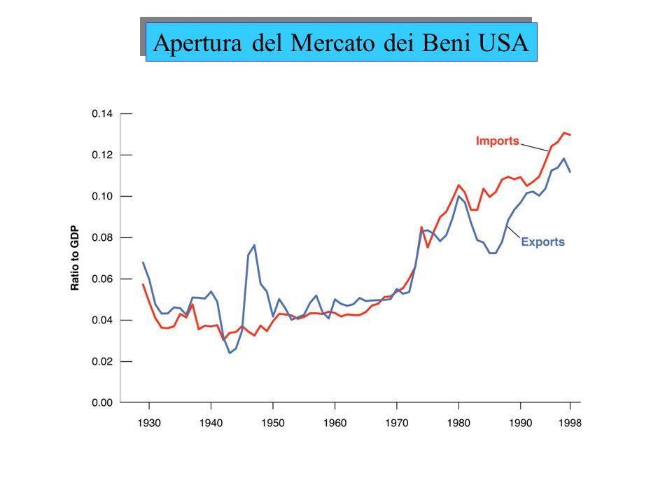 Apertura del Mercato dei Beni USA