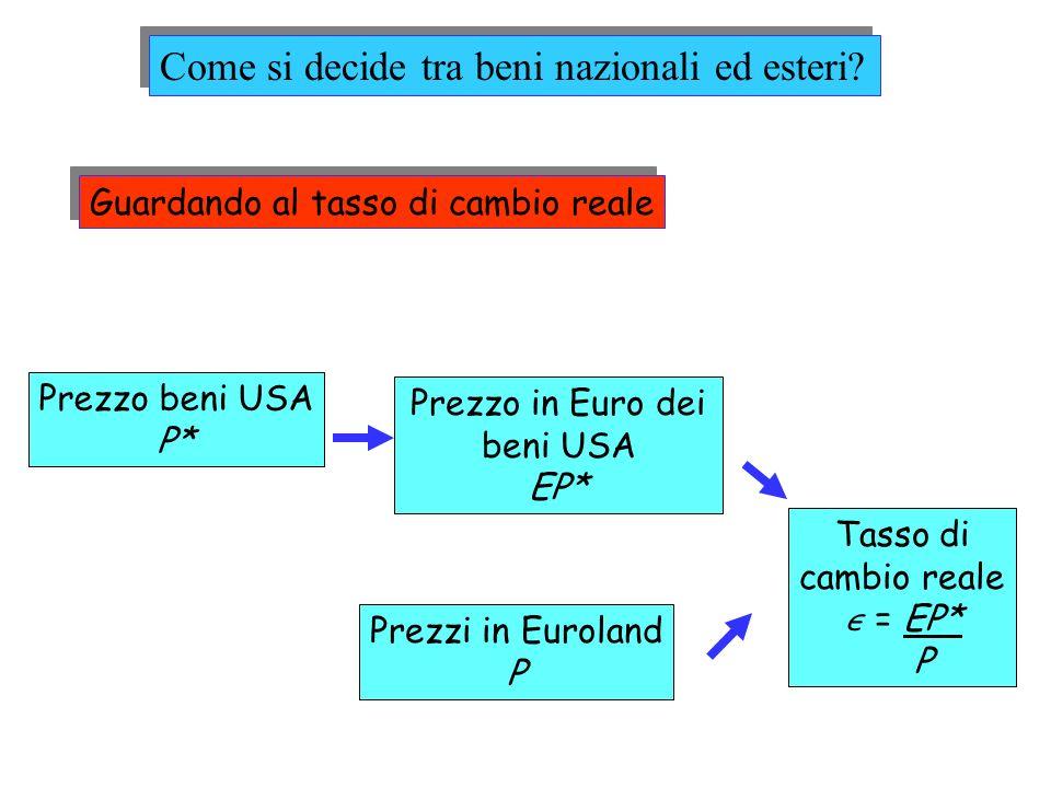 Come si decide tra beni nazionali ed esteri