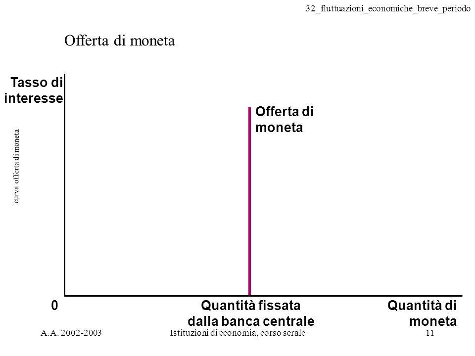 curva offerta di moneta