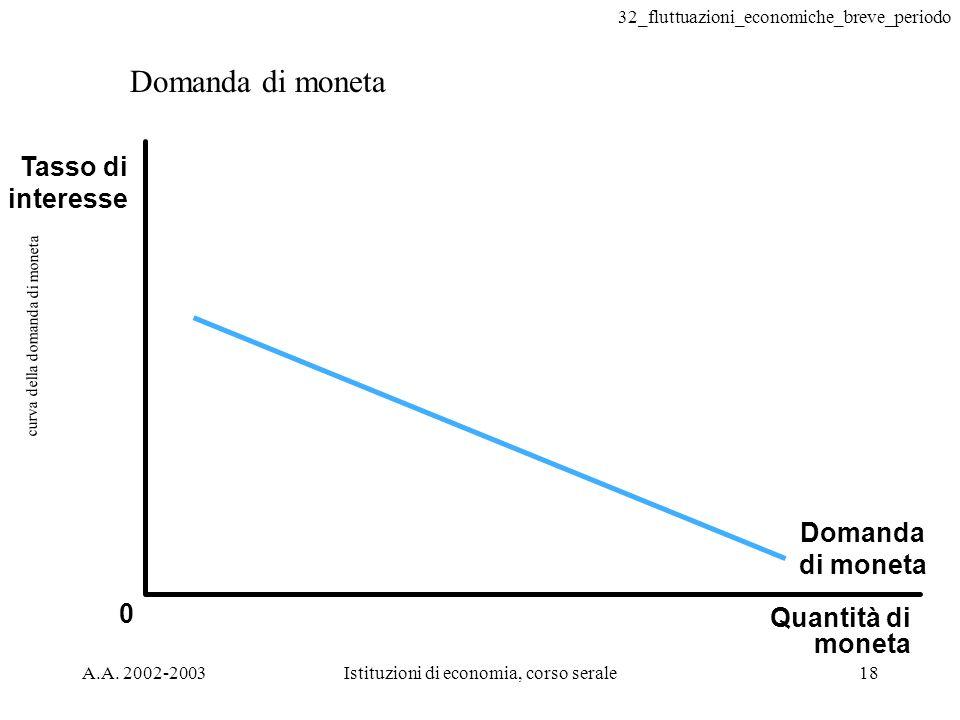 curva della domanda di moneta