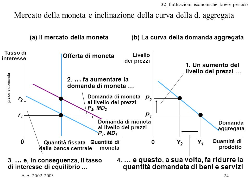 Mercato della moneta e inclinazione della curva della d. aggregata