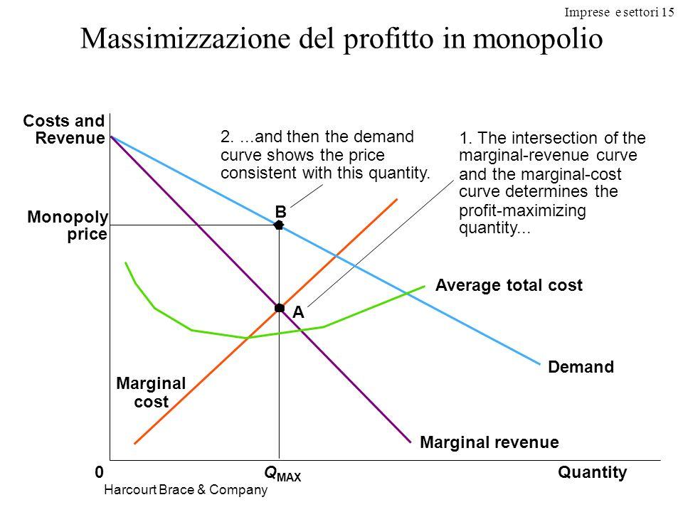 Massimizzazione del profitto in monopolio