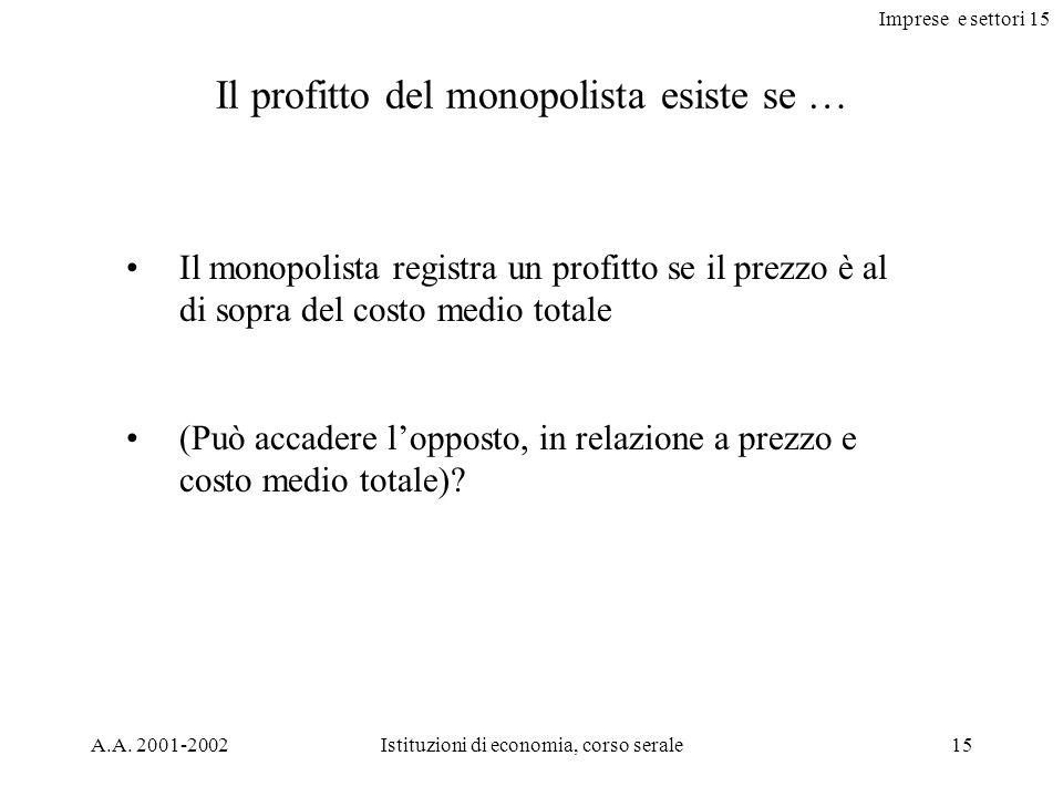 Il profitto del monopolista esiste se …