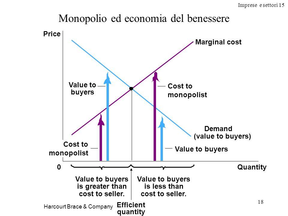 Monopolio ed economia del benessere