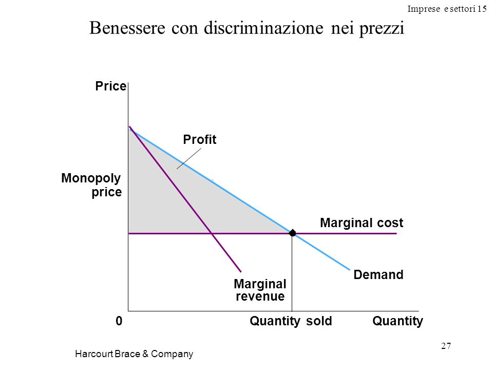 Benessere con discriminazione nei prezzi