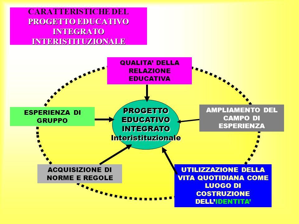 CARATTERISTICHE DEL PROGETTO EDUCATIVO INTEGRATO INTERISTITUZIONALE