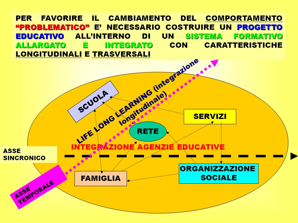 LIFE LONG LEARNING (integrazione longitudinale)