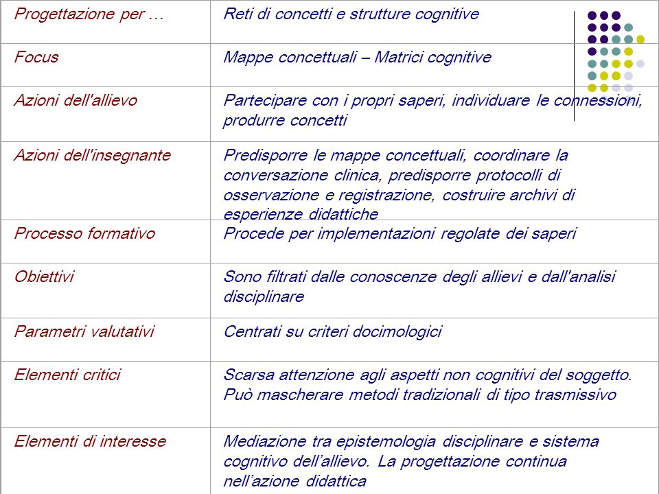 Progettazione per … Reti di concetti e strutture cognitive. Focus. Mappe concettuali – Matrici cognitive.