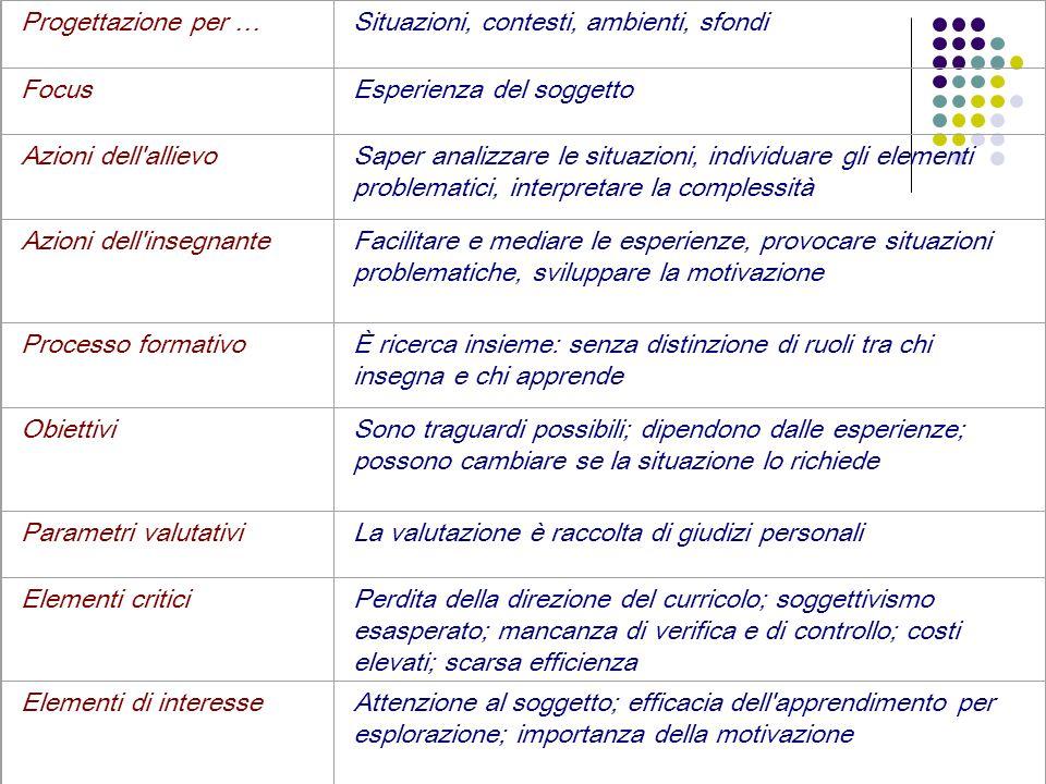 Progettazione per … Situazioni, contesti, ambienti, sfondi. Focus. Esperienza del soggetto. Azioni dell allievo.