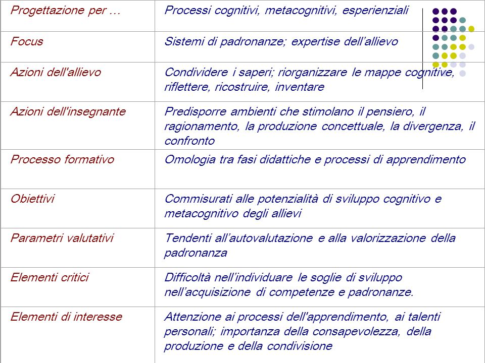Progettazione per … Processi cognitivi, metacognitivi, esperienziali. Focus. Sistemi di padronanze; expertise dell'allievo.