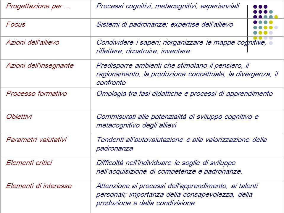 Progettazione per …Processi cognitivi, metacognitivi, esperienziali. Focus. Sistemi di padronanze; expertise dell'allievo.