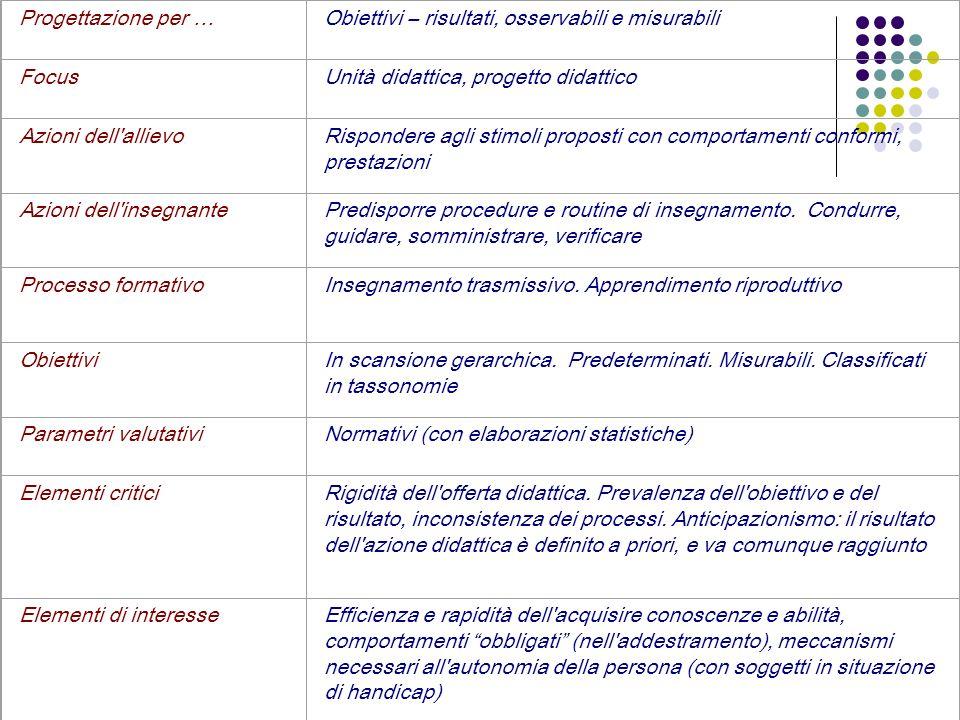 Progettazione per … Obiettivi – risultati, osservabili e misurabili. Focus. Unità didattica, progetto didattico.