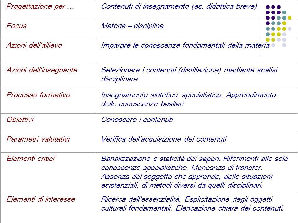 Progettazione per …Contenuti di insegnamento (es. didattica breve) Focus. Materia – disciplina. Azioni dell allievo.