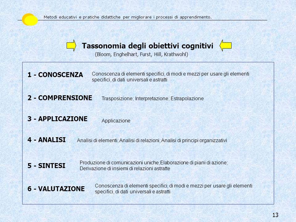 Tassonomia degli obiettivi cognitivi
