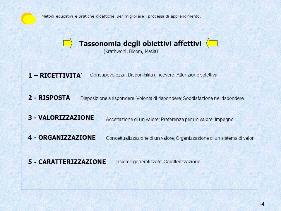 Tassonomia degli obiettivi affettivi