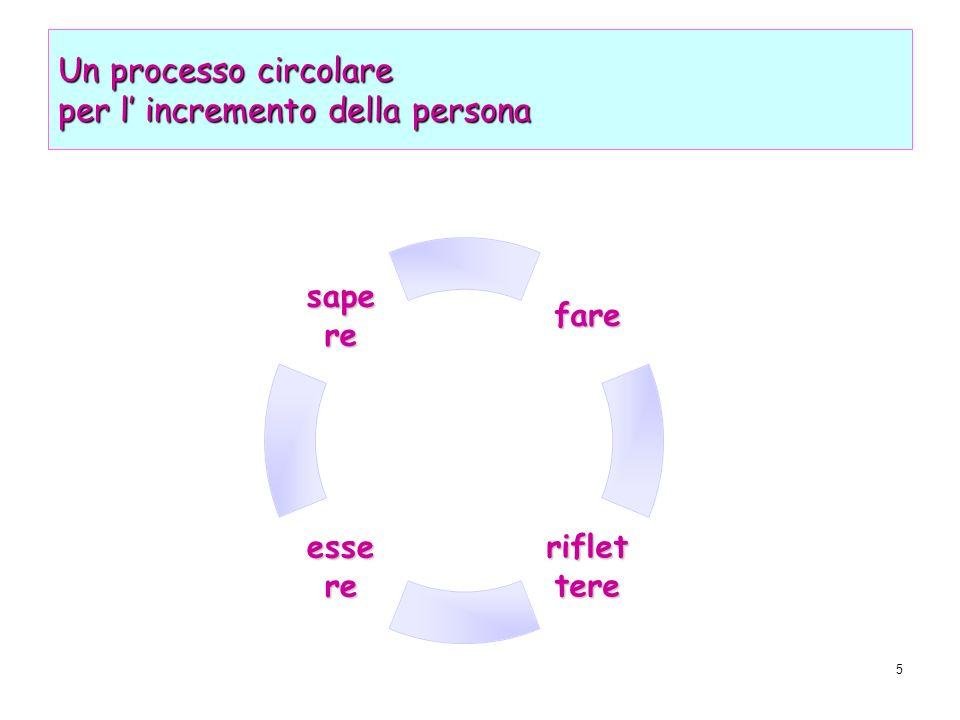 Un processo circolare per l' incremento della persona