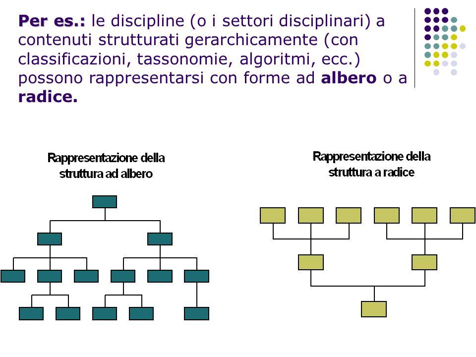 Per es.: le discipline (o i settori disciplinari) a contenuti strutturati gerarchicamente (con classificazioni, tassonomie, algoritmi, ecc.) possono rappresentarsi con forme ad albero o a radice.