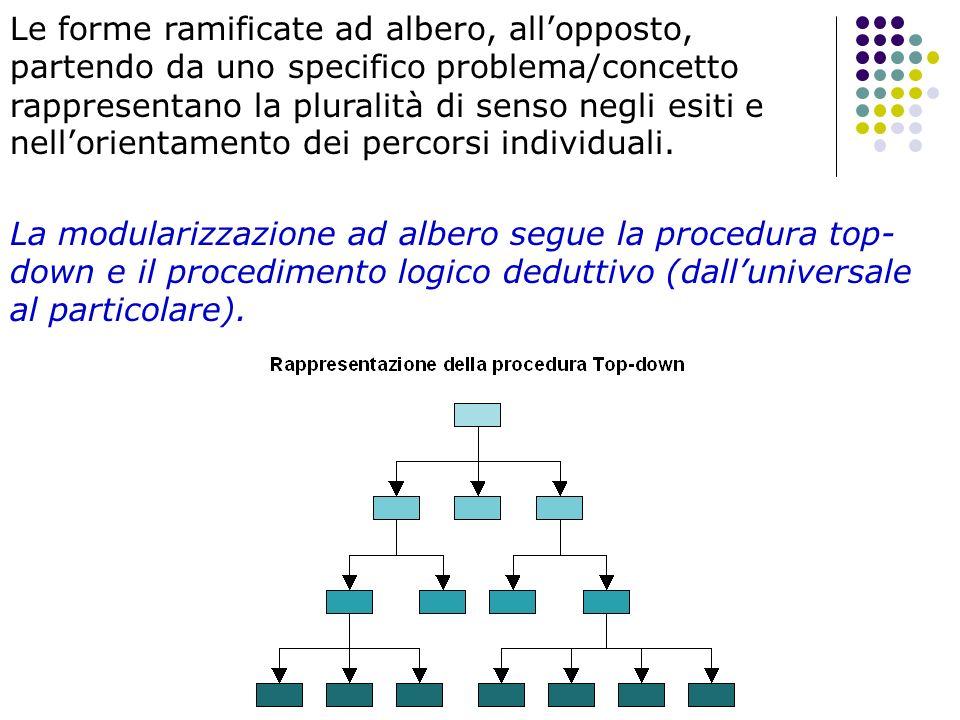 Le forme ramificate ad albero, all'opposto, partendo da uno specifico problema/concetto rappresentano la pluralità di senso negli esiti e nell'orientamento dei percorsi individuali.