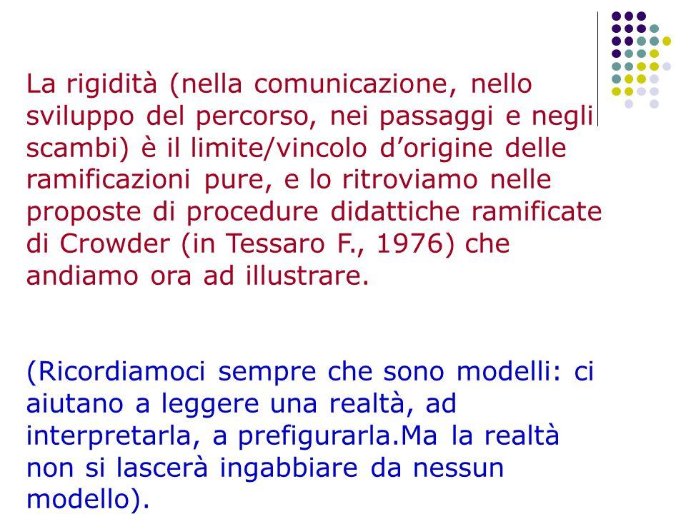 La rigidità (nella comunicazione, nello sviluppo del percorso, nei passaggi e negli scambi) è il limite/vincolo d'origine delle ramificazioni pure, e lo ritroviamo nelle proposte di procedure didattiche ramificate di Crowder (in Tessaro F., 1976) che andiamo ora ad illustrare.