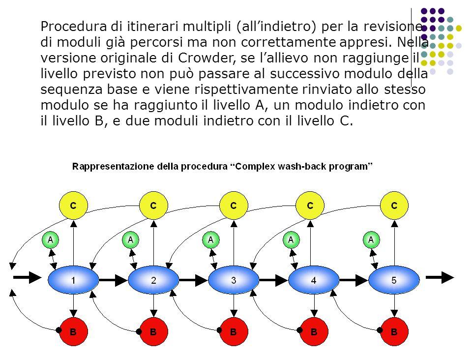 Procedura di itinerari multipli (all'indietro) per la revisione di moduli già percorsi ma non correttamente appresi.