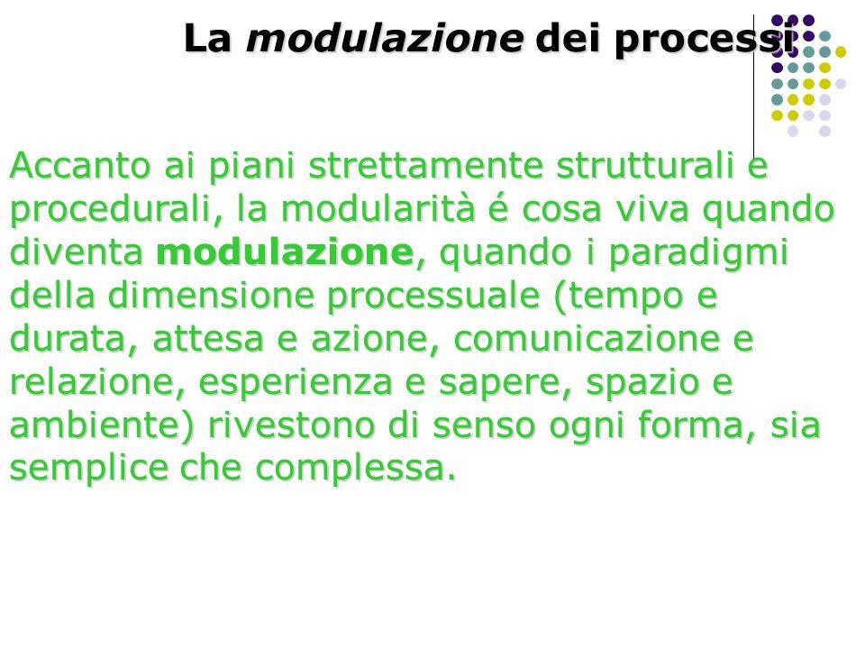 La modulazione dei processi