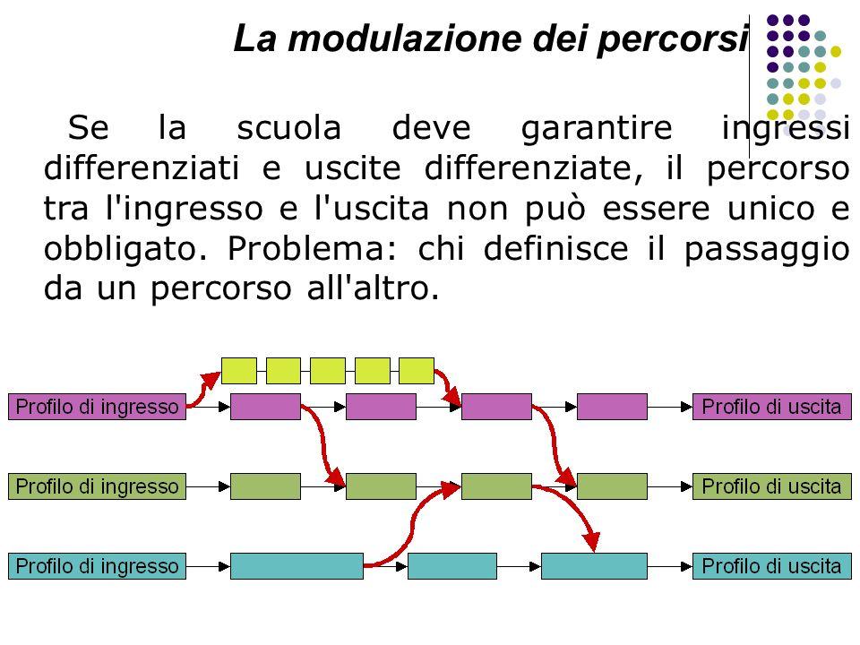 La modulazione dei percorsi