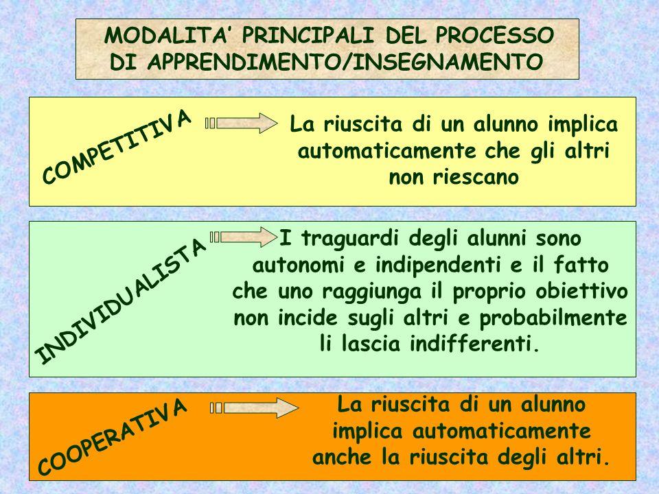 MODALITA' PRINCIPALI DEL PROCESSO DI APPRENDIMENTO/INSEGNAMENTO