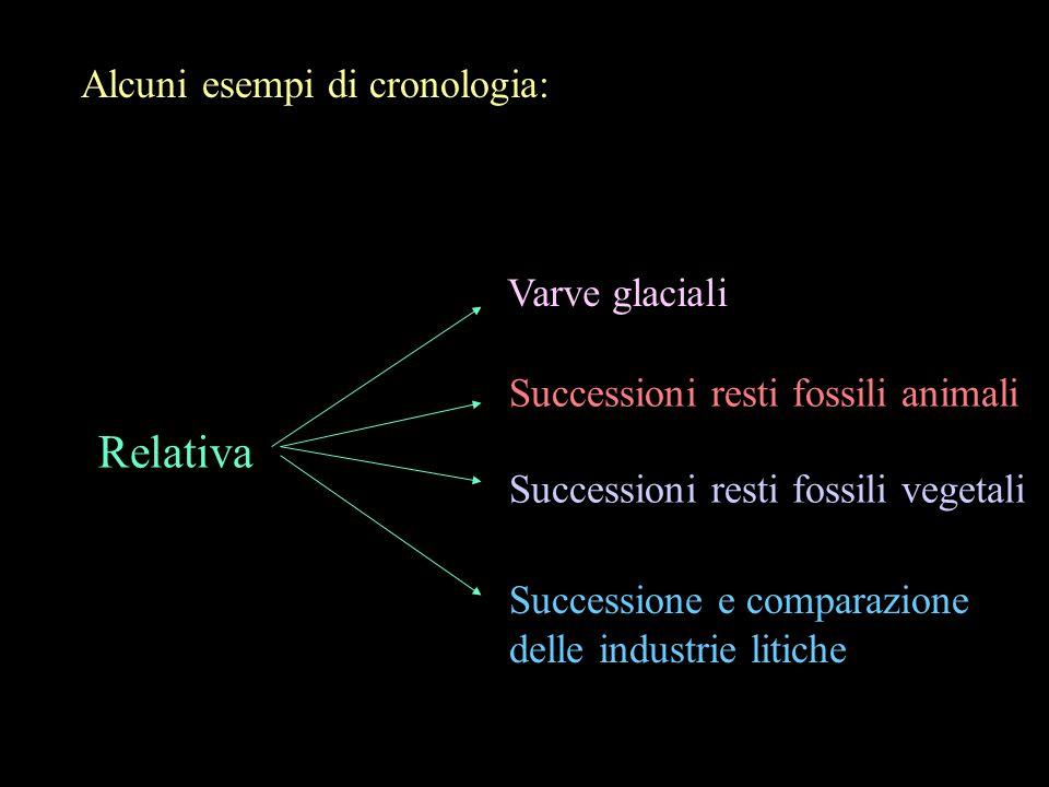 Relativa Alcuni esempi di cronologia: Varve glaciali