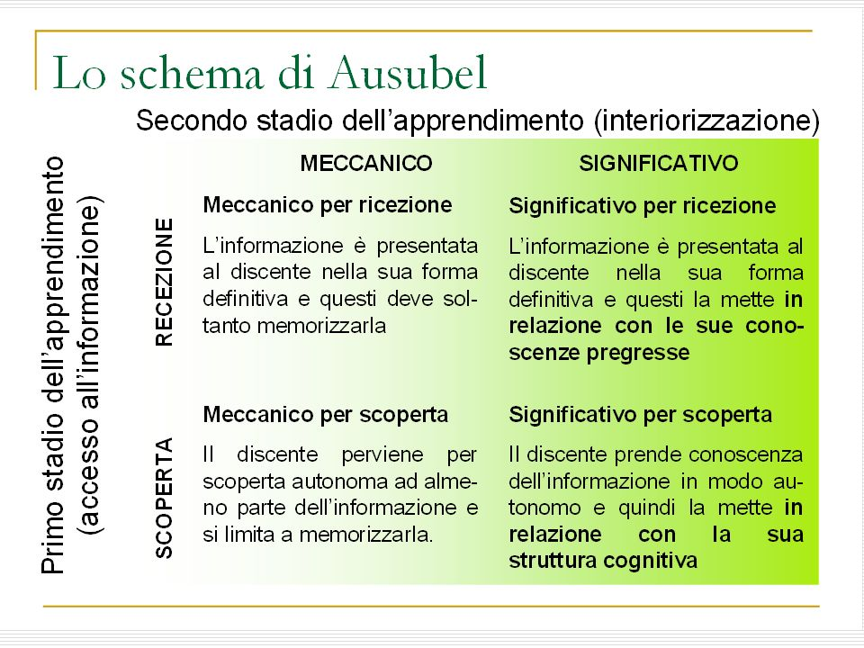L'apprendimento significativo secondo Ausubel