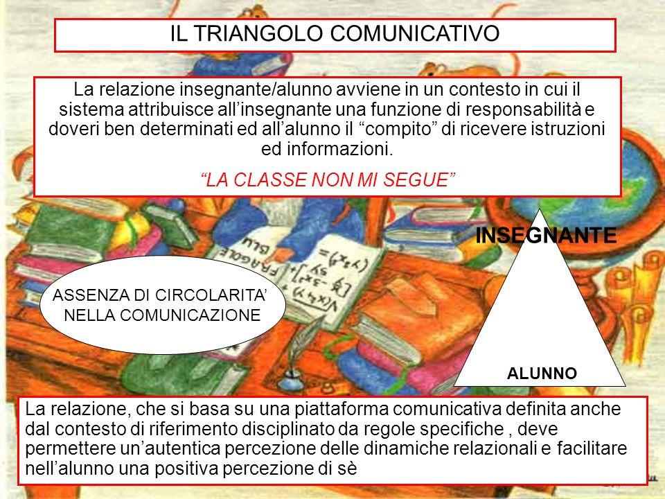 IL TRIANGOLO COMUNICATIVO