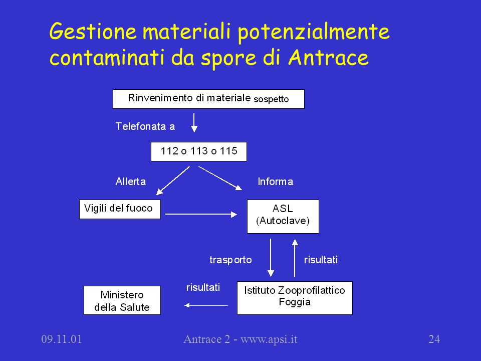 Gestione materiali potenzialmente contaminati da spore di Antrace