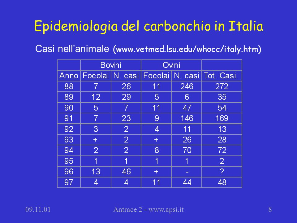 Epidemiologia del carbonchio in Italia
