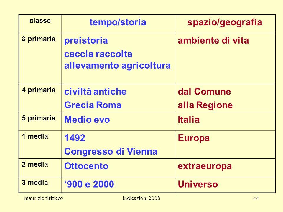 tempo/storia spazio/geografia